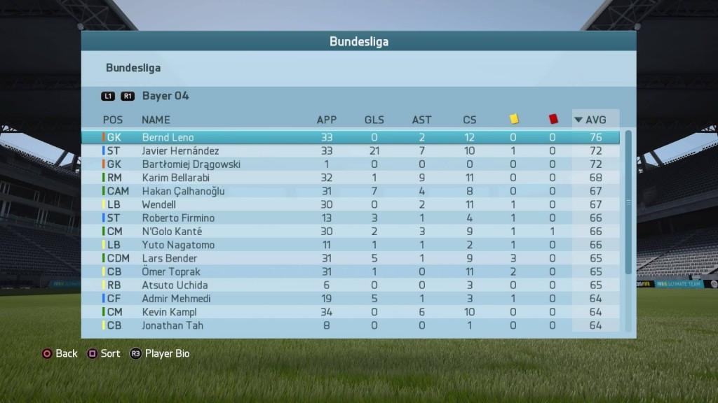 2015-2016シーズンブンデスリーガのチーム内レーティングランキング