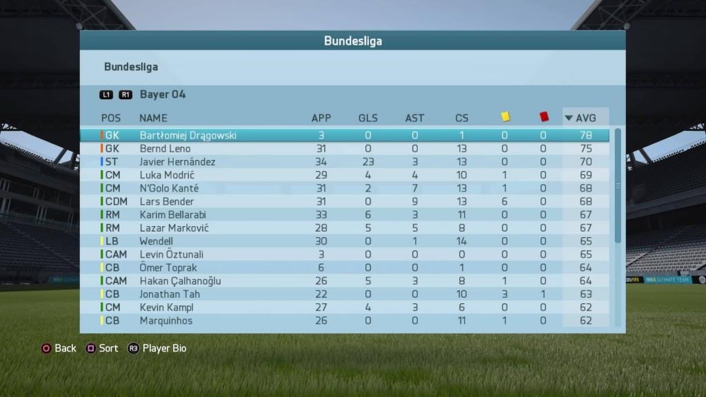 レバークーゼン17-18シーズンブンデスリーガのチーム内レーティング