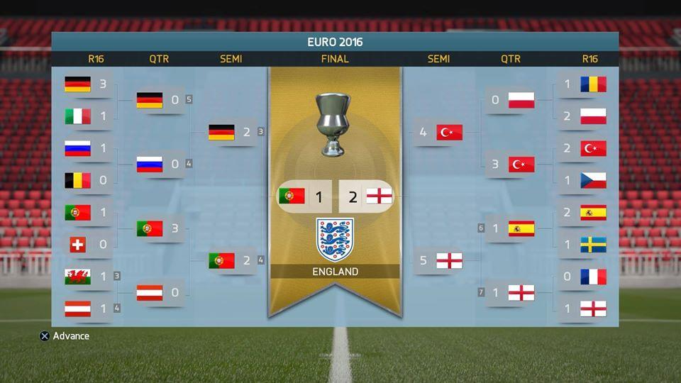 FIFA16ユーロの結果