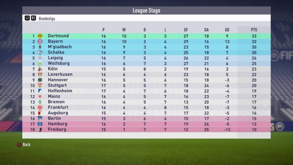 FIFA18_ドルトムント2017年12月の順位表