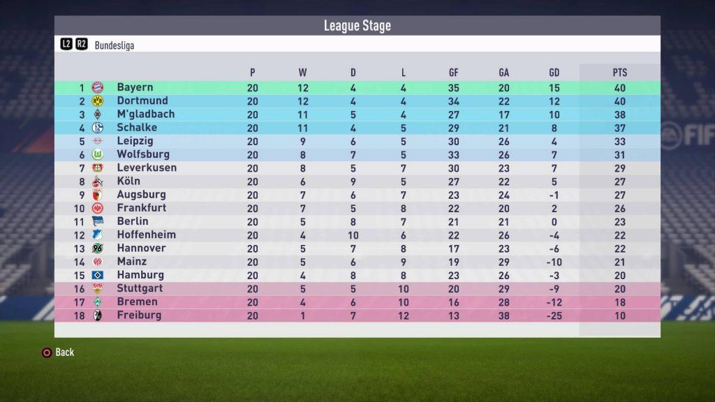 FIFA18ドルトムント2018年1月時点の順位表