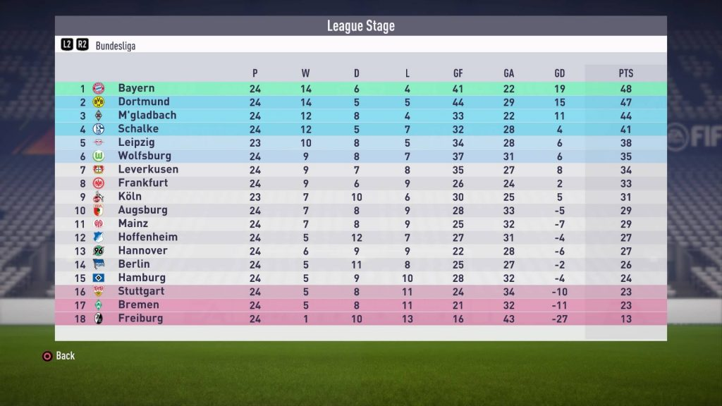 FIFA18ドルトムント2018年2月時点の順位表